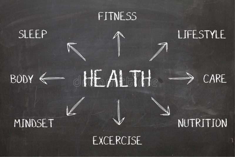 Diagramme de santé sur le tableau noir images stock