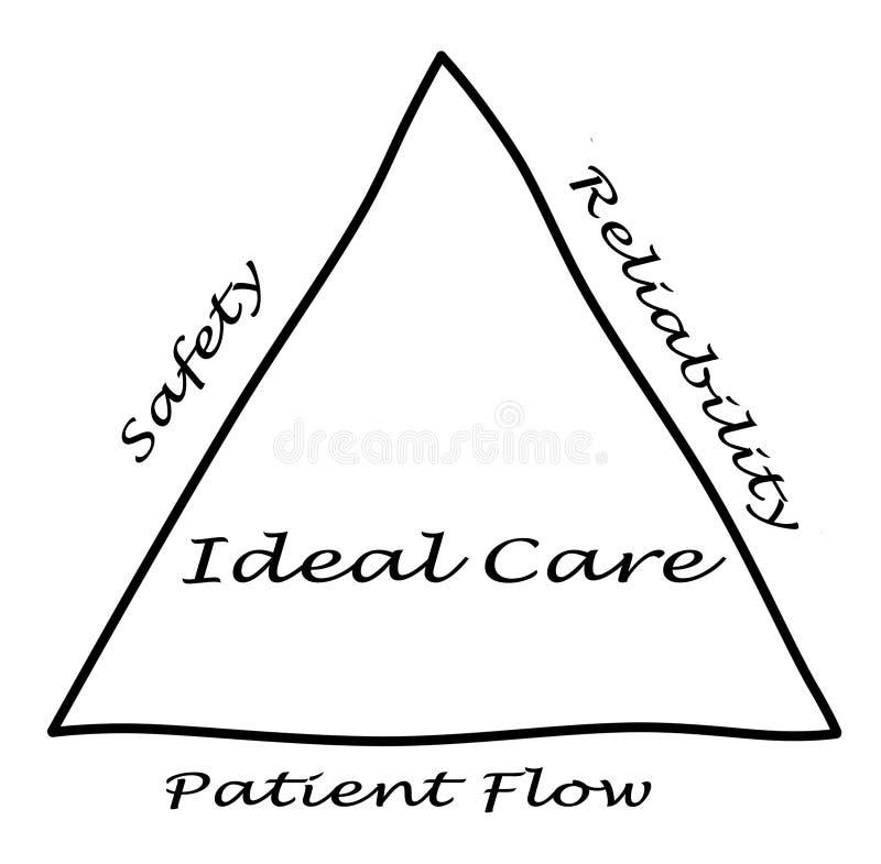 Diagramme de soin idéal illustration de vecteur