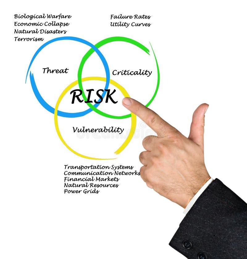 Diagramme des risques photo stock