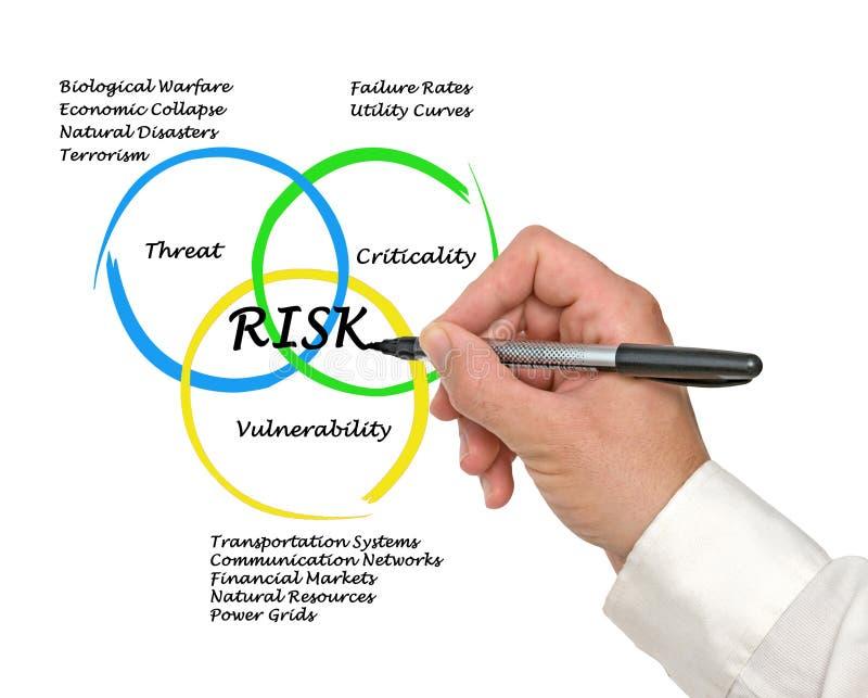 Diagramme des risques photo libre de droits