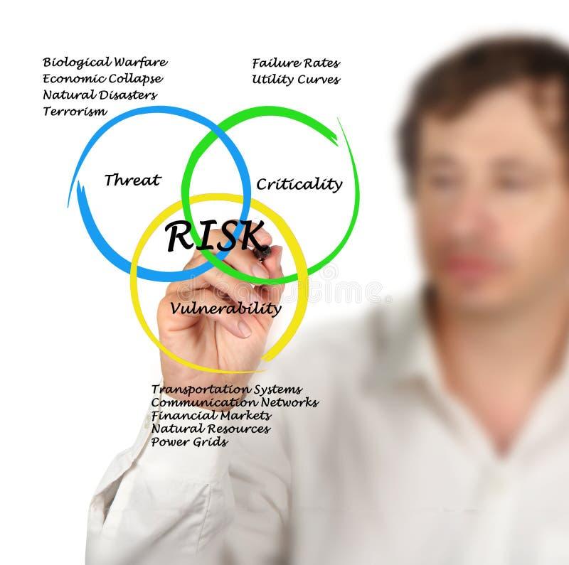 Diagramme des risques image libre de droits