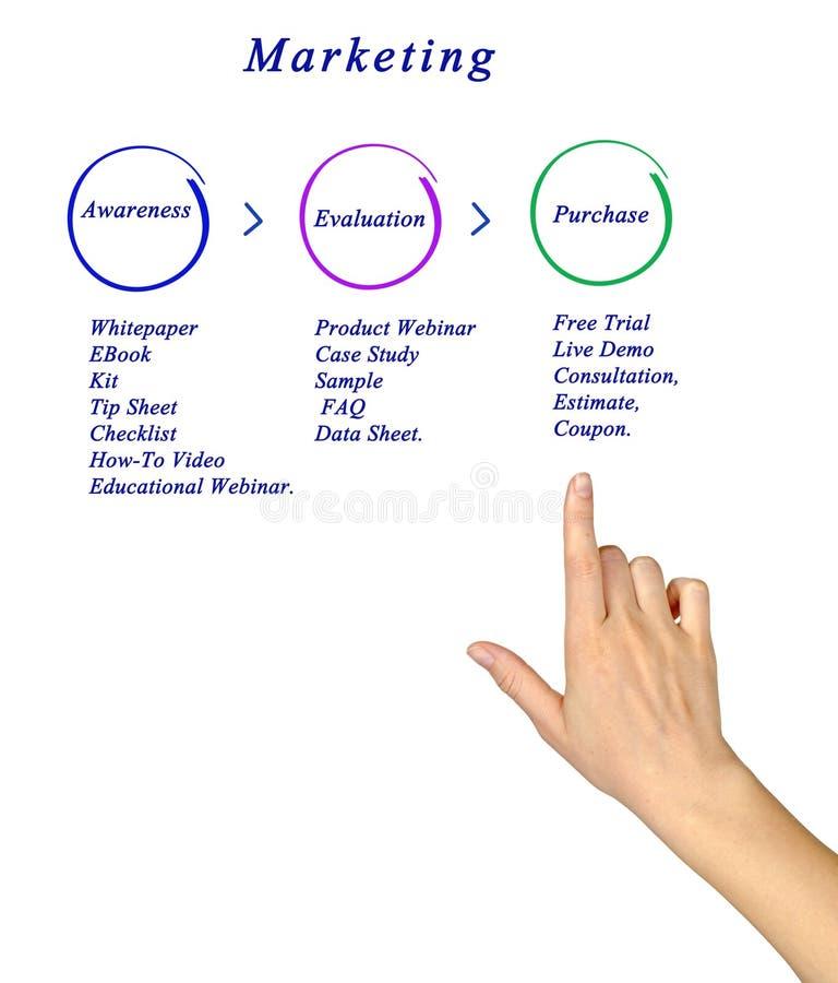 Diagramme du marketing images stock