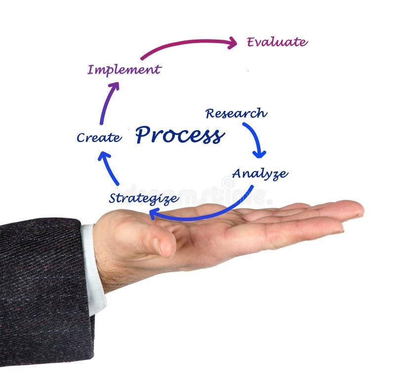 Diagramme du processus photos libres de droits