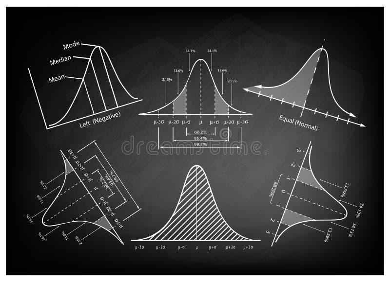 Diagramme ou diagrammes de distribution normale de courbe de Bell sur le tableau noir illustration libre de droits