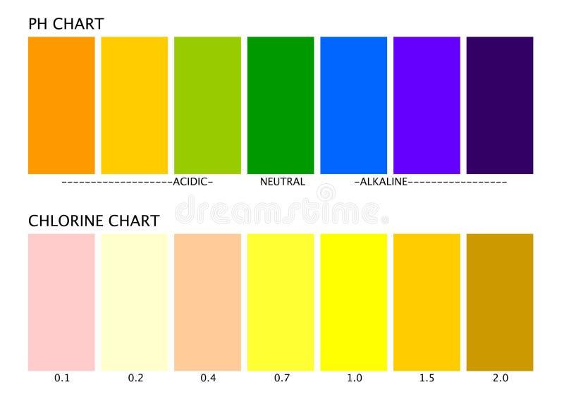 Diagrammes de pH et de chlore illustration de vecteur