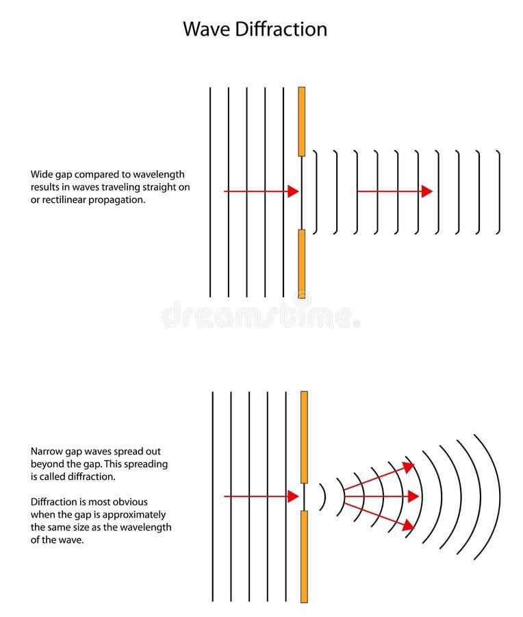 Diagrammes diffraction des vagues par différentes lacunes classées illustration stock