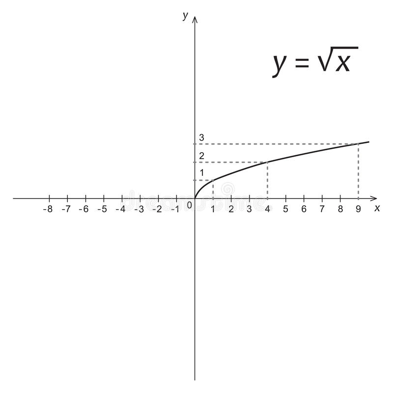 Diagrammet av matematikfunktionen av det fyrkantigt rotar vektor illustrationer