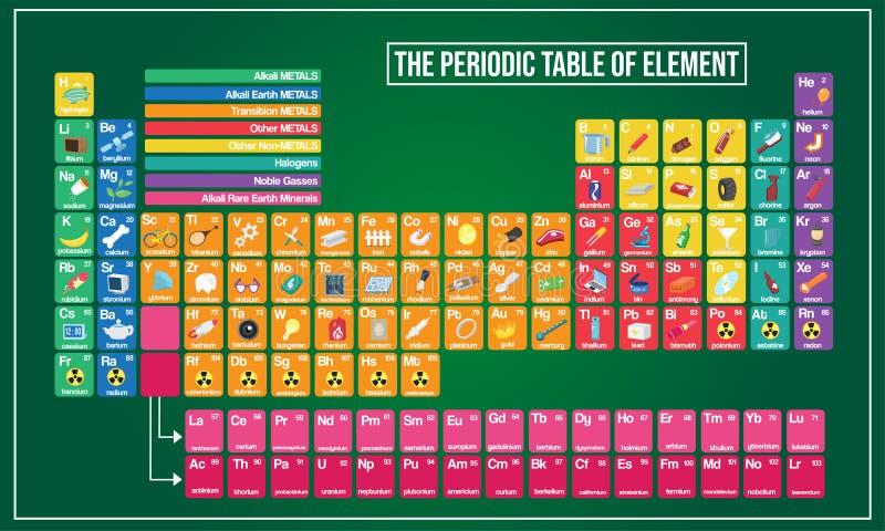 Diagrammet för vektorillustrationen av den periodiska tabellen och symbolexempelförklarar royaltyfri illustrationer