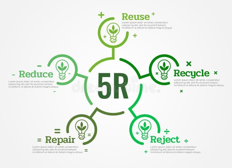 diagrammet 5R förminskar, återanvänder, återanvänder, reparerar, kasserar med tecknet och text för symbol för bladlampljus i den  stock illustrationer