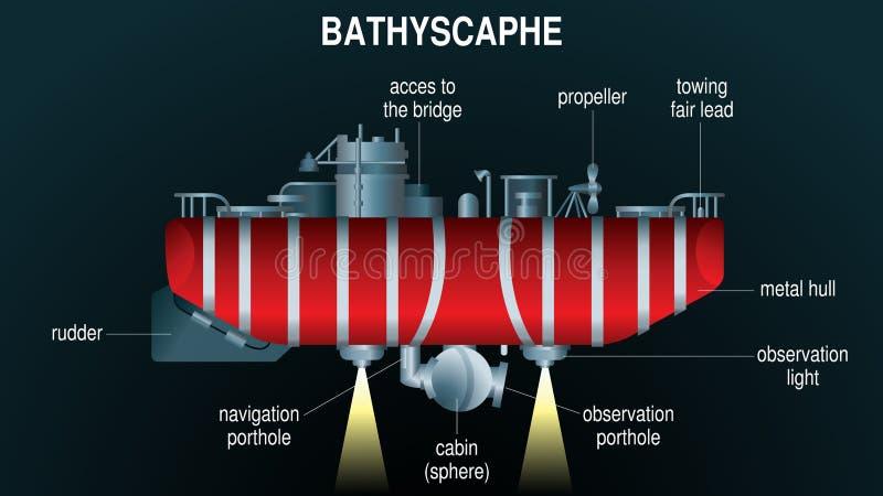 Dibujo del bathyscaphe rojo sumergido en el abismo con las luces encendidas con los nombres de sus componentes en fondo negro libre illustration