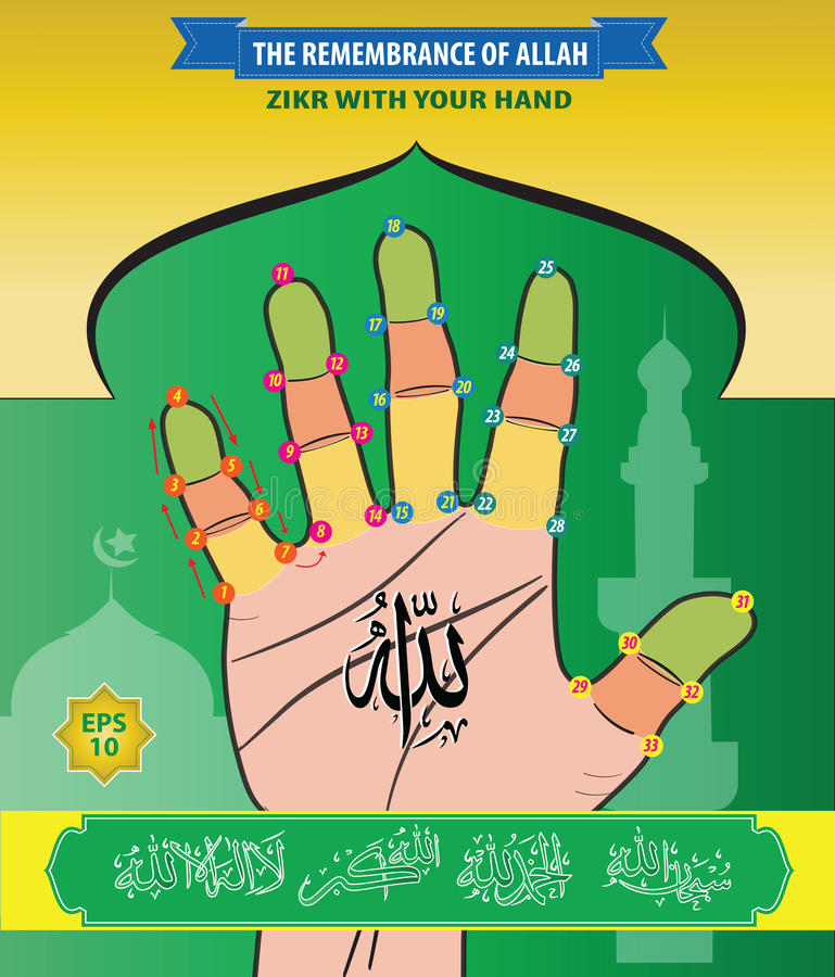 Die Erinnerung von Allah, Zikr mit Ihrer Hand lizenzfreie abbildung