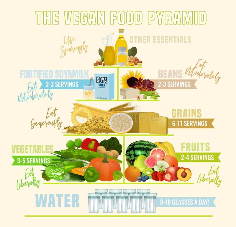 Die Ernährungspyramide des strengen Vegetariers lizenzfreie abbildung