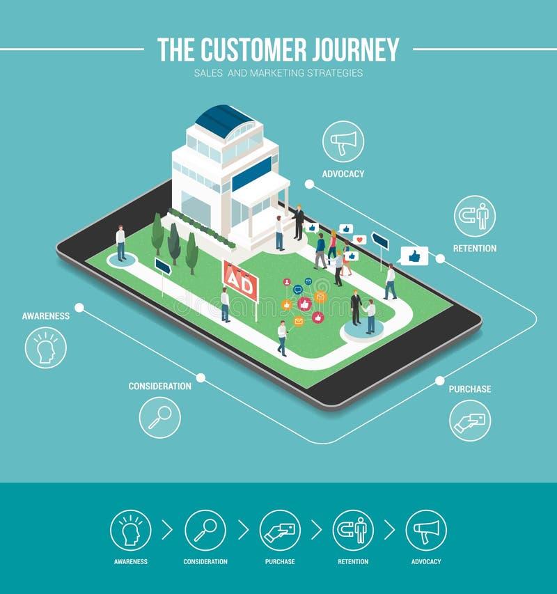 Die Kundenreise lizenzfreie abbildung