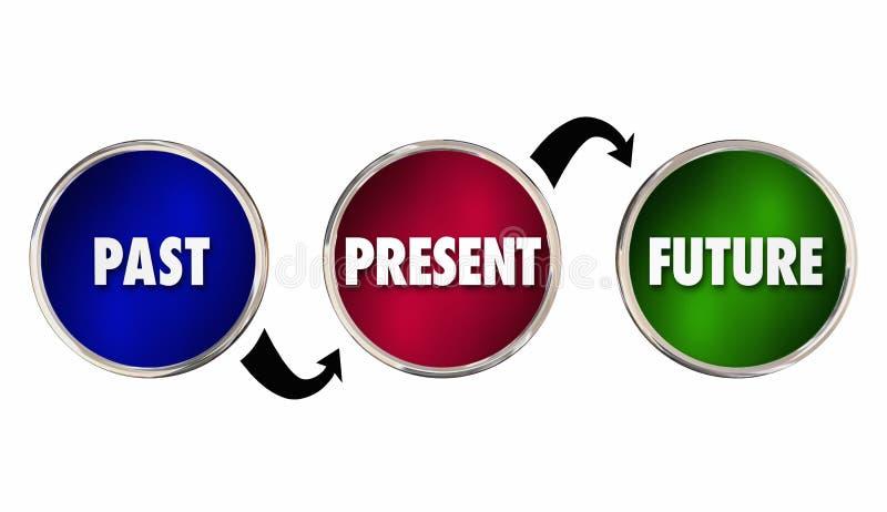 Die letzte anwesende zukünftige Zeit, die sich vorwärts kreist bewegt voran ein stock abbildung