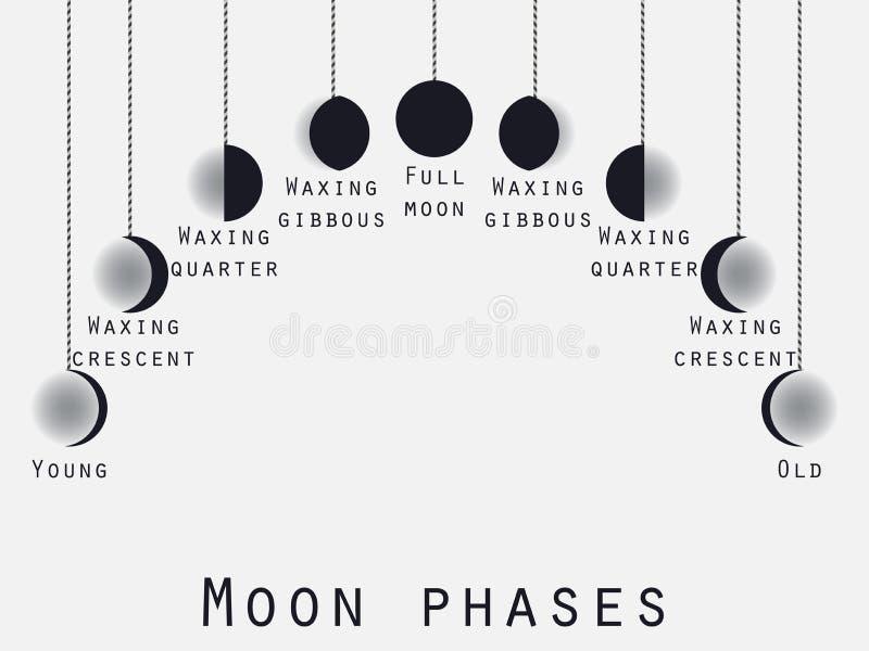 Die Mondphasen Zunehmender Mond Mondstadien Vektor vektor abbildung
