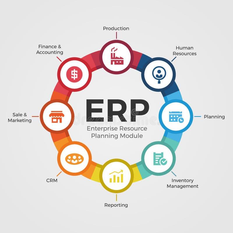 Die Unternehmensressource, die ERP-Module mit Kreisdiagramm- und -ikonenmodulen plant, unterzeichnen Vektorentwurf vektor abbildung