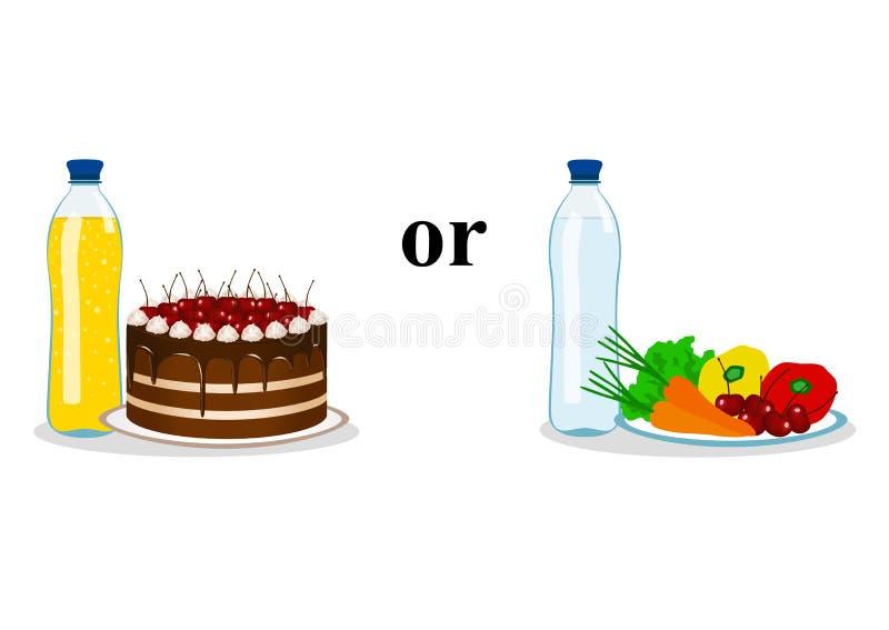 Die Wahl Dünn und Fett Richtige Nahrung Falsches Lebensmittel lizenzfreie abbildung
