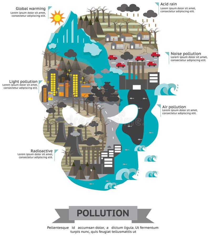 Die Welt des infographic Schablonendesigns der Verschmutzung in Schädel shap stock abbildung
