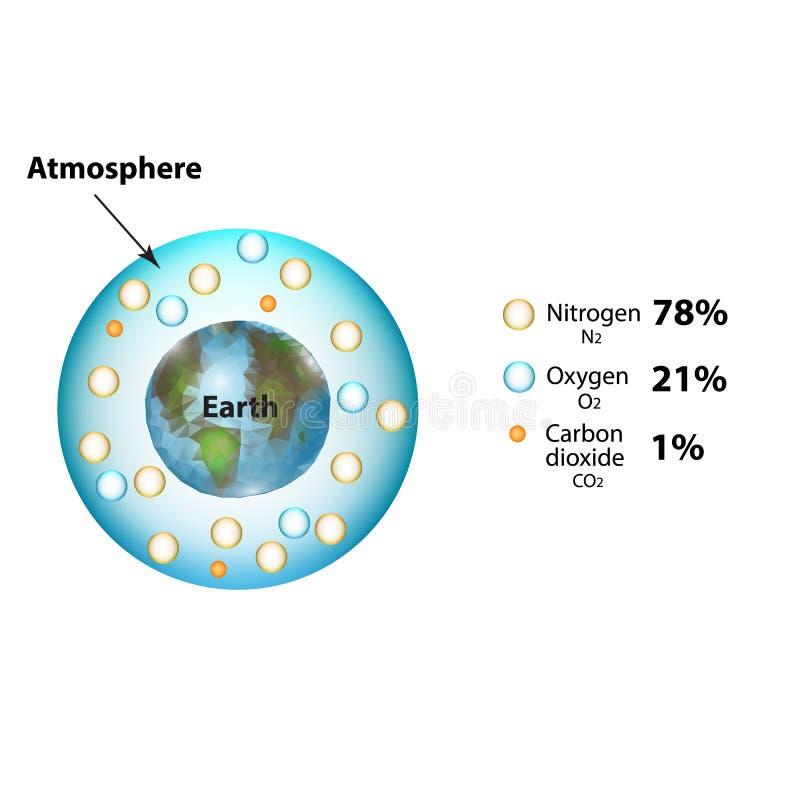 Die Zusammensetzung der Atmosphäre Stickstoff, Kohlendioxyd, Sauerstoff Infographics Vektorillustration auf lokalisiertem Hinterg vektor abbildung