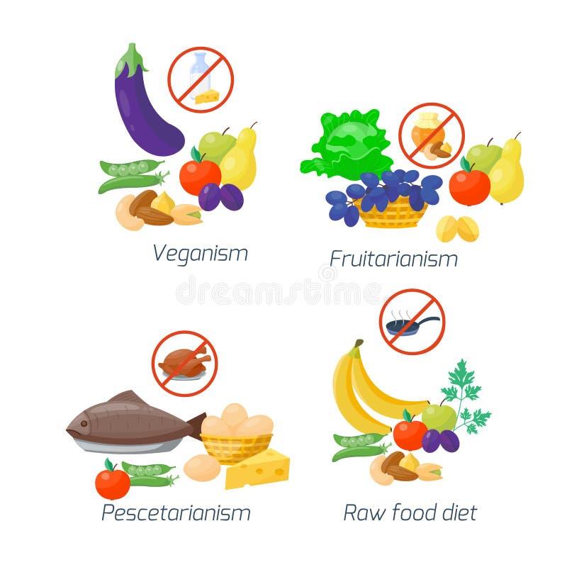 A dieta de alimento datilografa a ilustração do vetor o menu saudável da cozinha das frutas e legumes do conceito da nutrição que ilustração do vetor