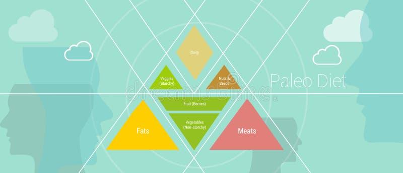 Dieta de Paleao ilustração stock