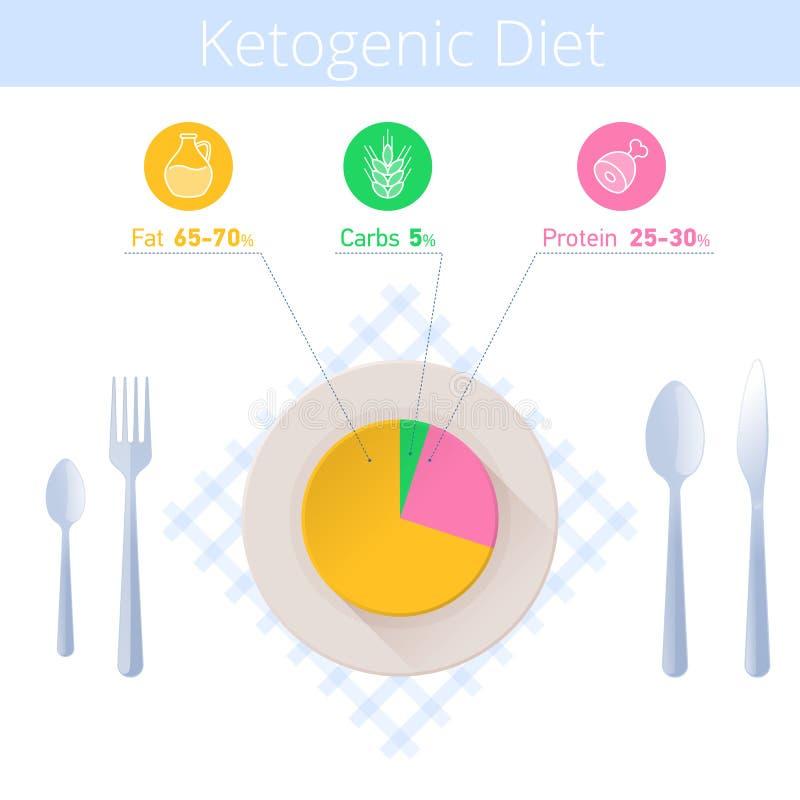 Dieta del Keto infographic Utensilio de la cocina, diagrama quetogénico en ilustración del vector