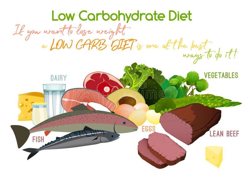 Dieta do Baixo-hidrato de carbono ilustração stock