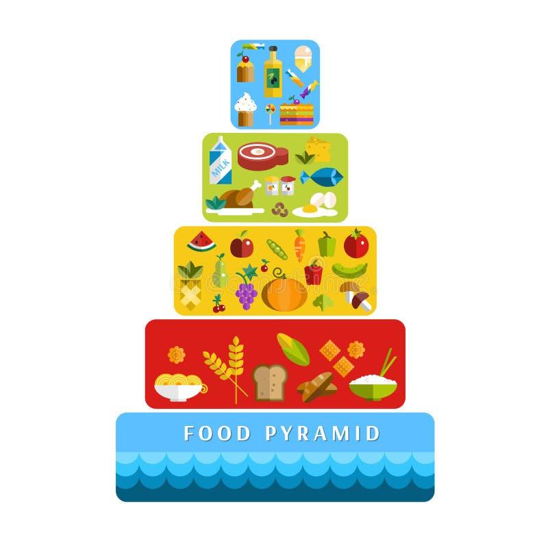 Dieta saudável de pirâmide de alimento Ilustração lisa do vetor ilustração do vetor