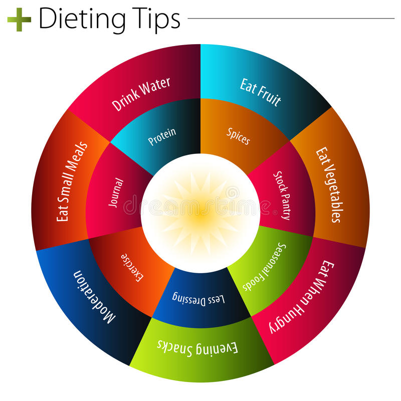 Dieting Tips Chart. An image of a dieting tips chart vector illustration