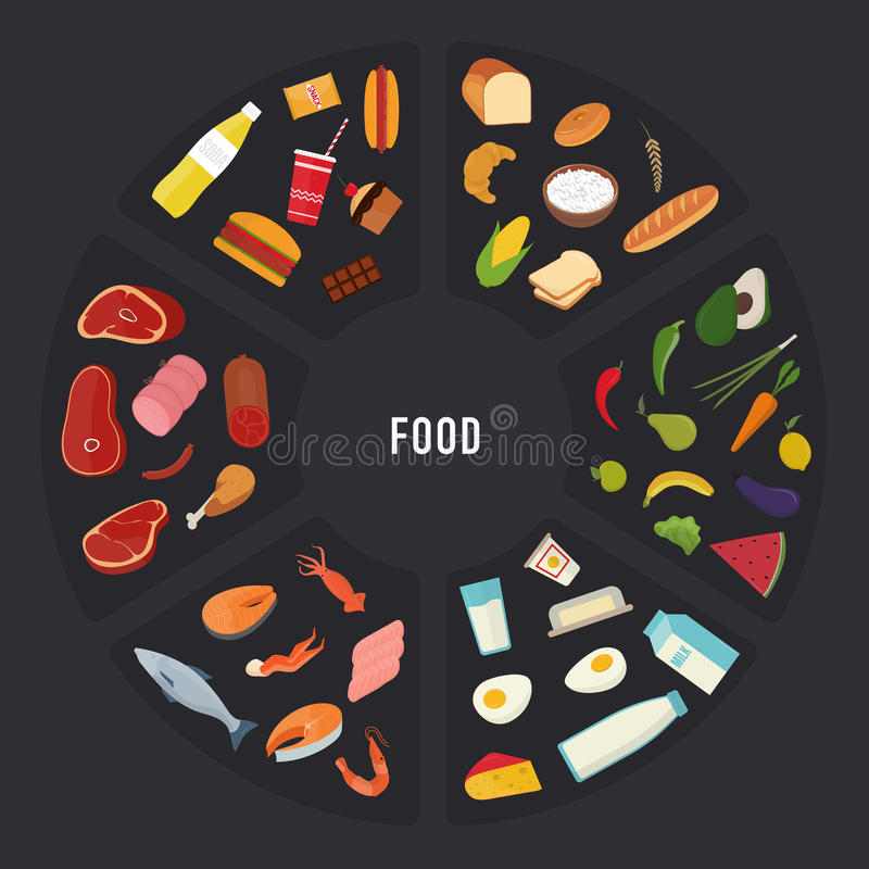 Different food groups Meat, seafood, cereals, fruits and vegetables, fast food and sweets, dairy products in round shape stock illustration