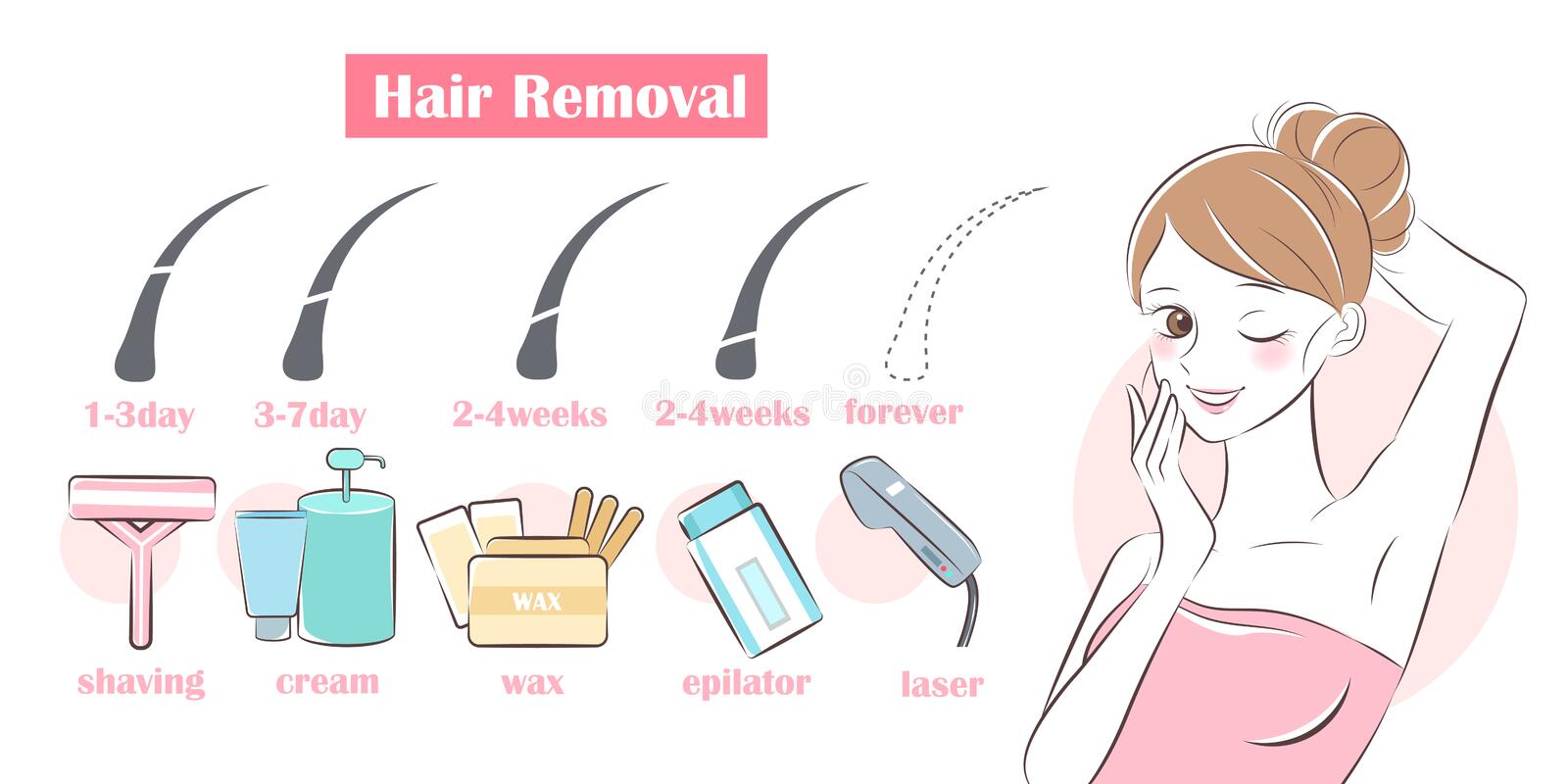 Different hair removal methods. Comparison of different hair removal methods on white background stock illustration