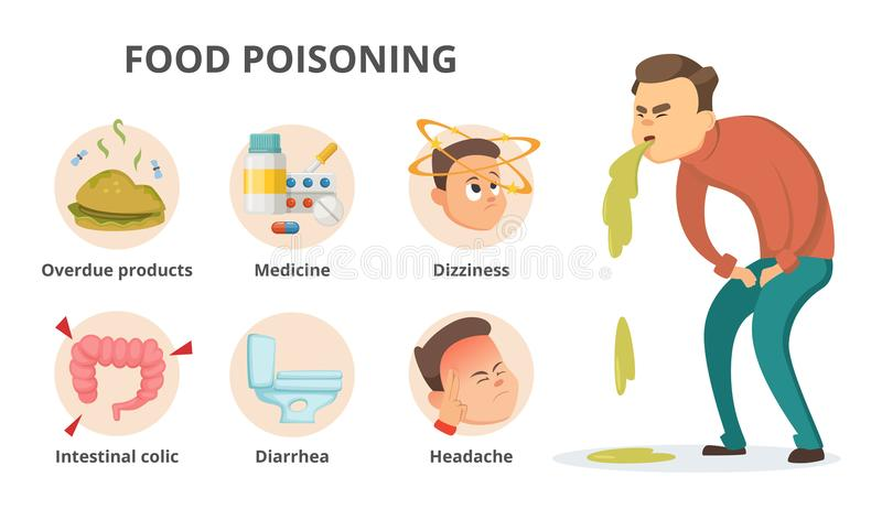 Different symptoms of food poisoning. Infographic pictures with place for your text royalty free illustration