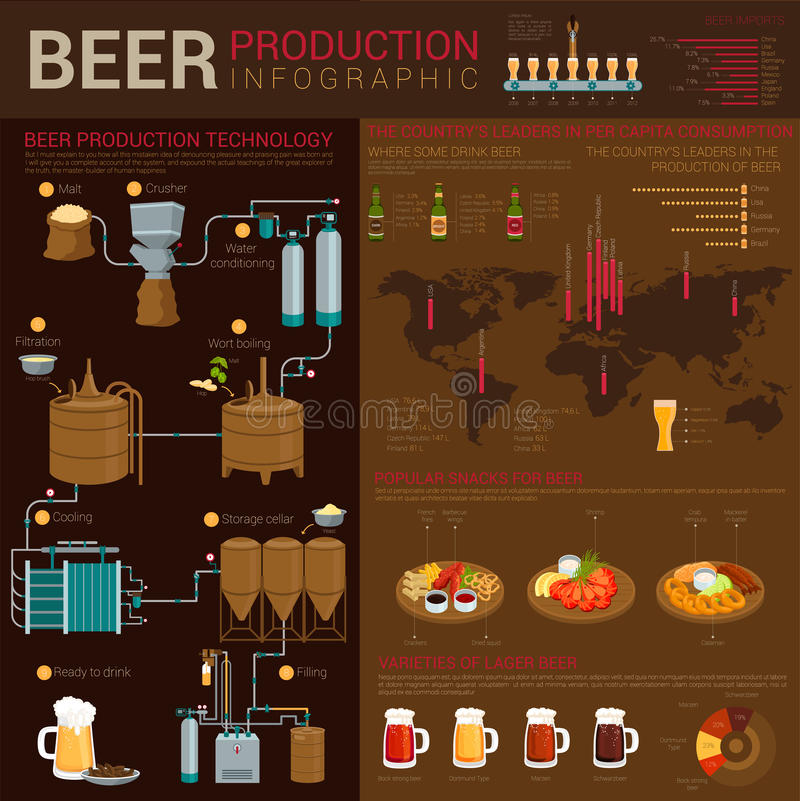 Different types of beer infographics with world map and linear charts. Production stages like crushing and cooling vector illustration