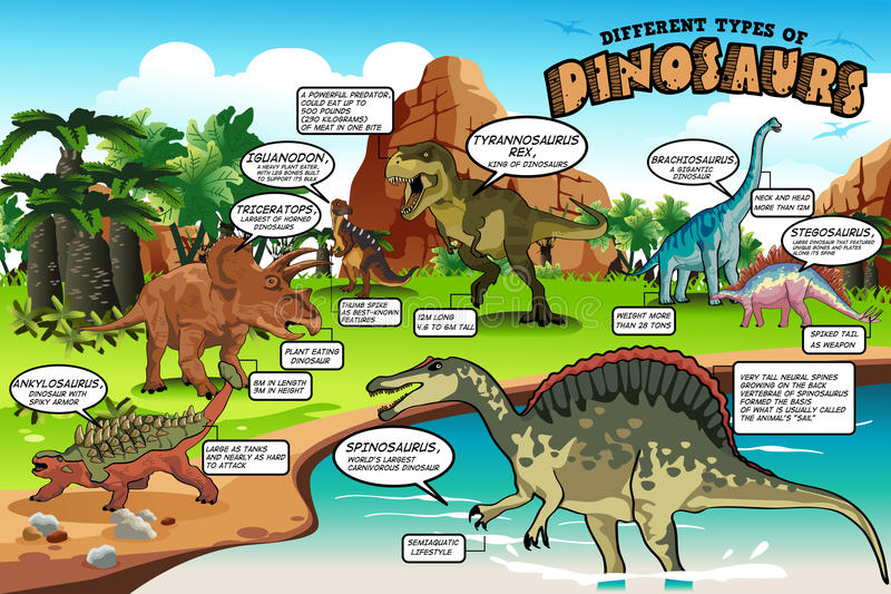 Different Types of Dinosaurs Infographic stock illustration