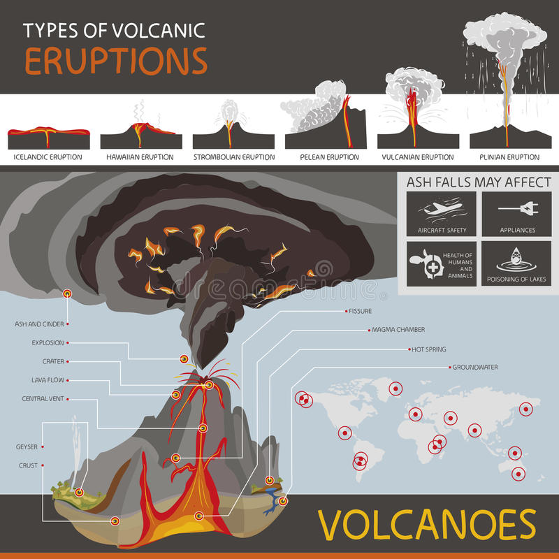 Different types of volcanic eruptions and the structure of a vol royalty free stock photo