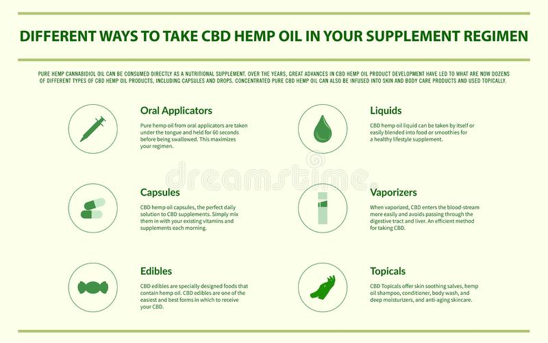 Different ways to take CBD hemp oil in your supplement regimen horizontal infographic royalty free stock images