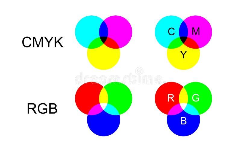 CMYK e RGB royalty illustrazione gratis