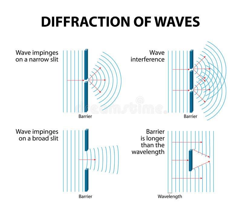 Diffraction de vagues illustration libre de droits