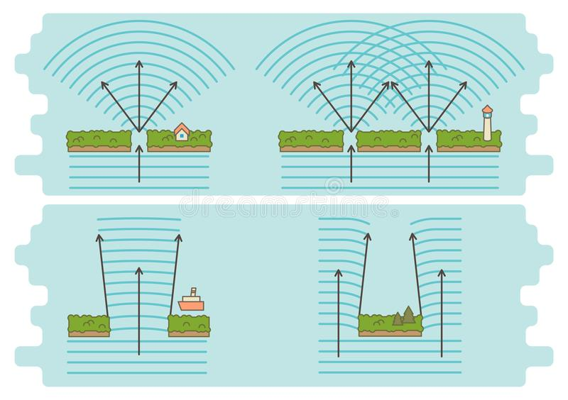 Diffraction of waves example diagram. Diffraction of waves principle diagram stock illustration