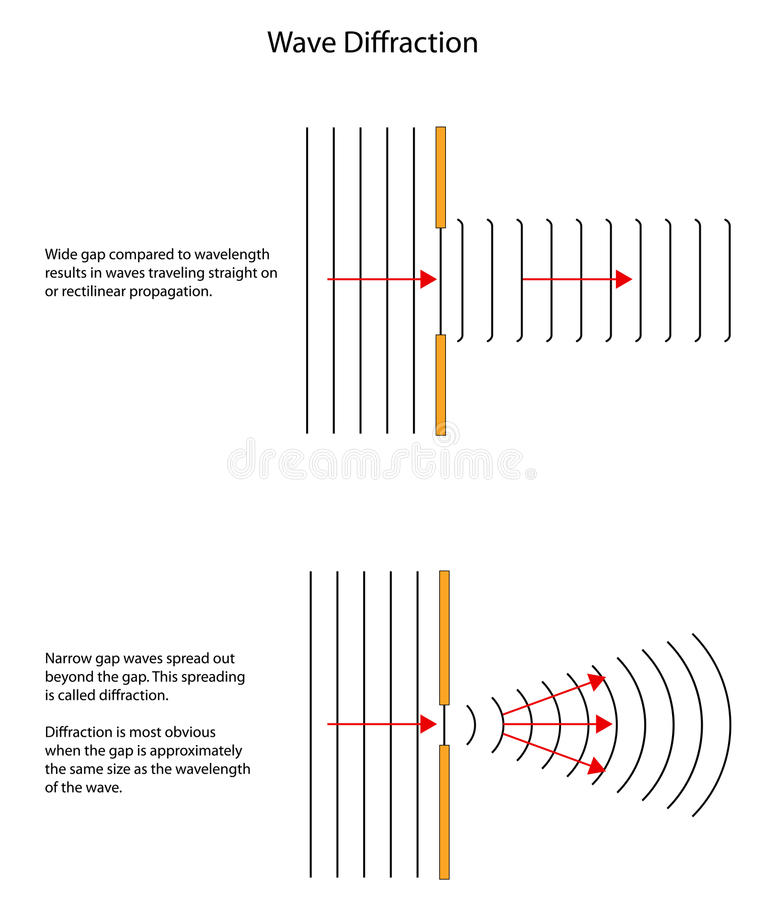 Diffraktionmodeller av vågor till och med olika storleksanpassade mellanrum stock illustrationer
