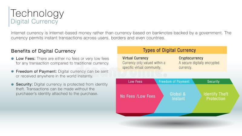 Digital currency information slide royalty free illustration