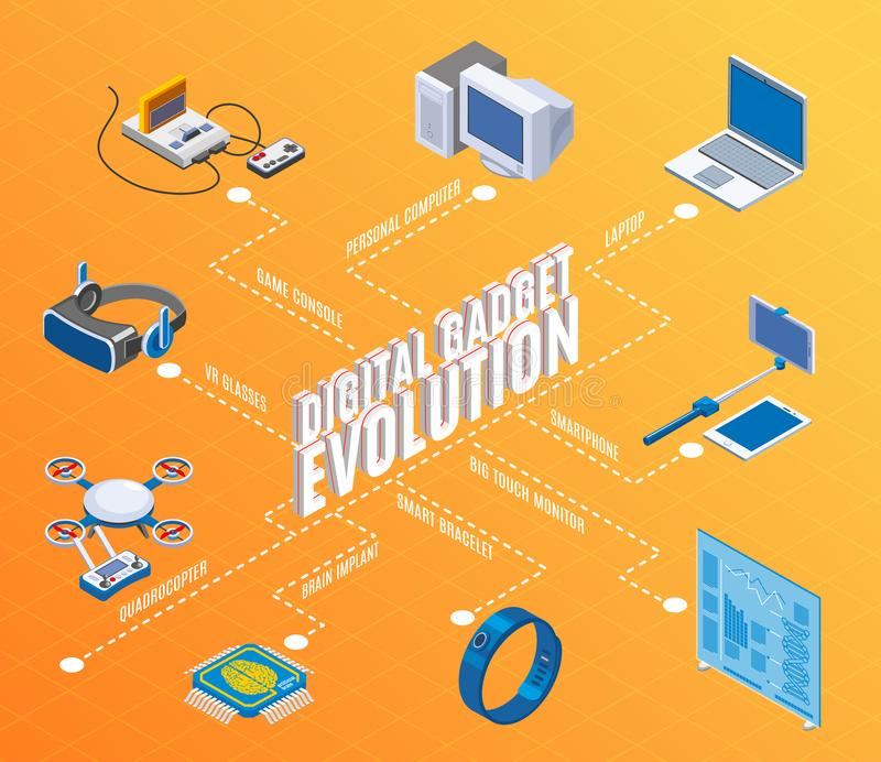Digital Gadget Evolution Isometric Flowchart. With pc mobile devices game console and drone orange background vector illustration royalty free illustration