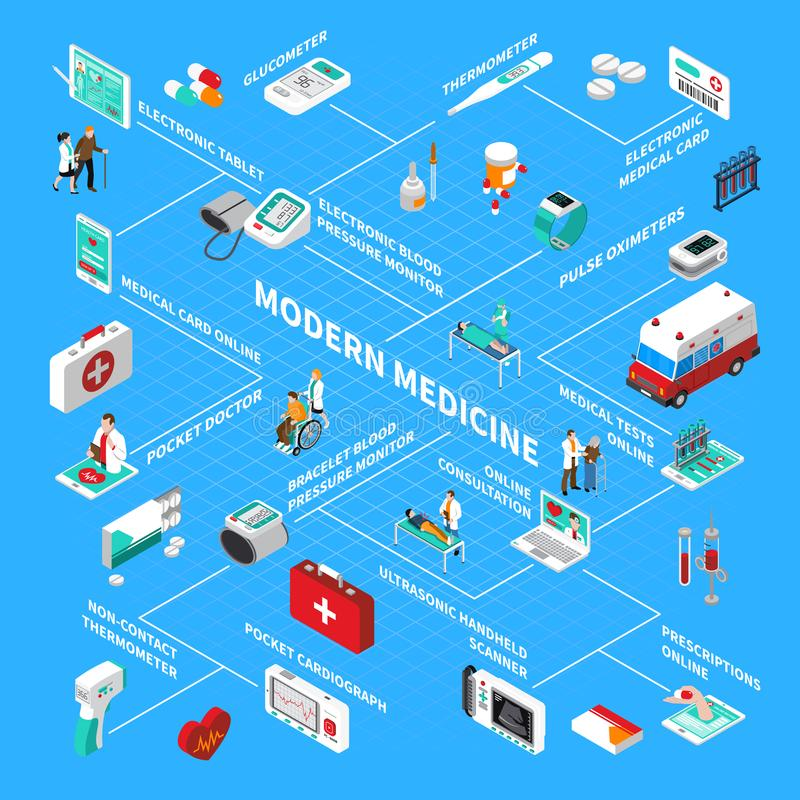 Digital Health Isometric Flowchart. With online consultation, pocket doctor and medical gadgets on blue background vector illustration royalty free illustration