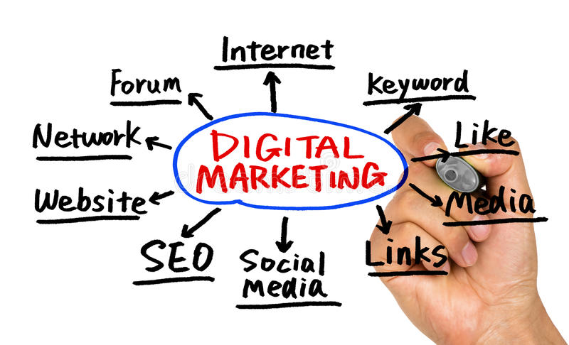 Digital marketing concept hand drawing on whiteboard royalty free stock image
