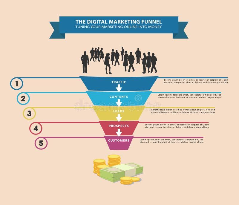 Digital Marketing Funnel royalty free illustration
