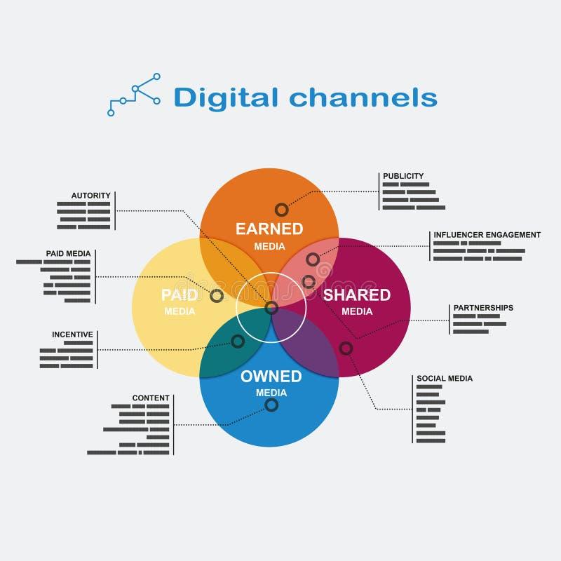 Digitale Kanäle Infographics: färben Sie Diagramm der vier Überschneidungskreise mit Fußnoten auf den Seiten in der flachen Art vektor abbildung
