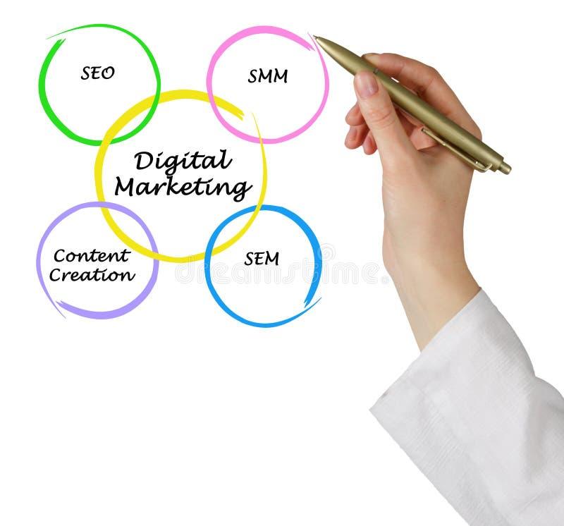 Digitale Marketing stock foto