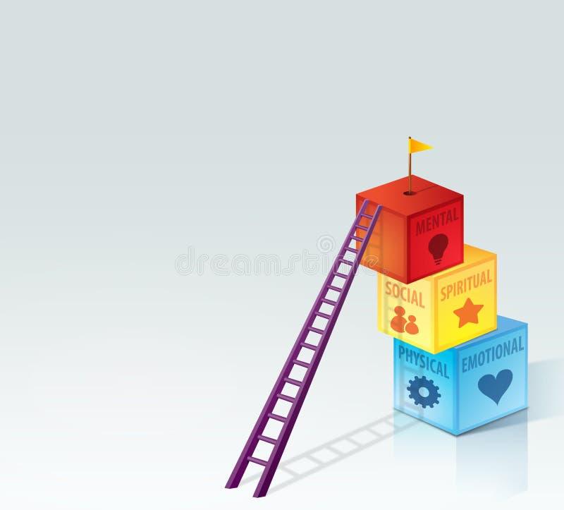 5 dimensões do desenvolvimento, da saúde & de Gro pessoais ilustração do vetor