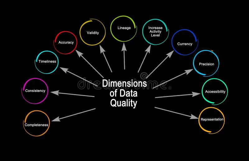 Dimensions de qualité de données illustration libre de droits