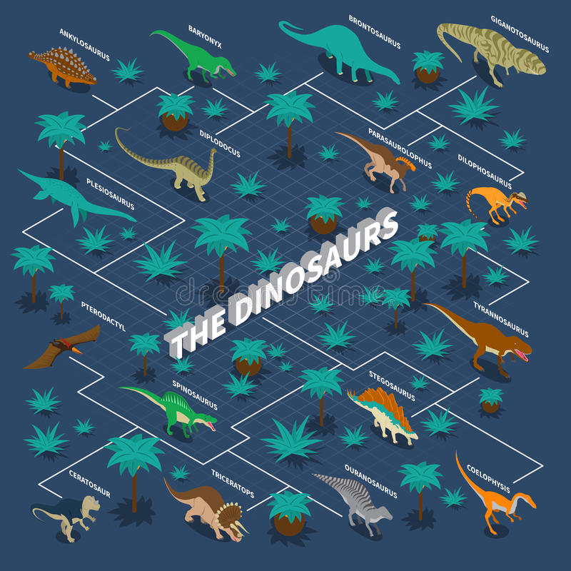 Dinosaurs Isometric Infographics. With flowchart of carnivore and herbivore reptiles and plants on blue background vector illustration stock illustration